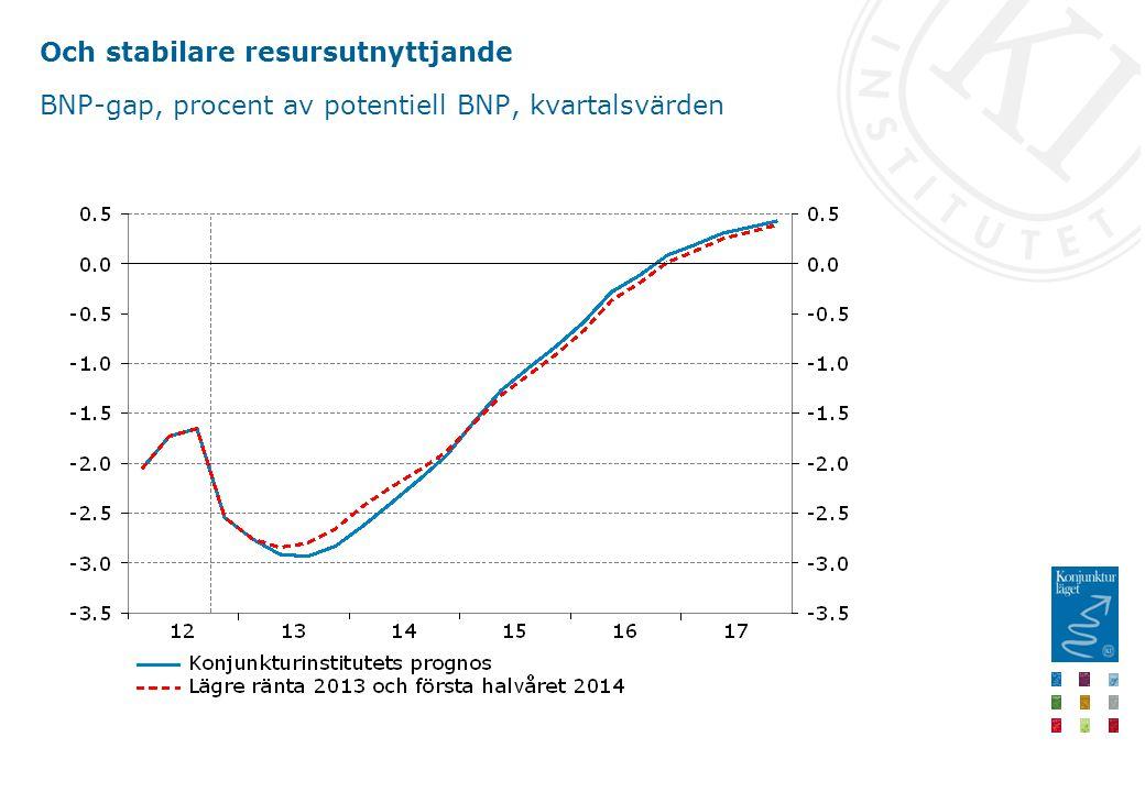 Och stabilare resursutnyttjande BNP-gap, procent av potentiell BNP, kvartalsvärden