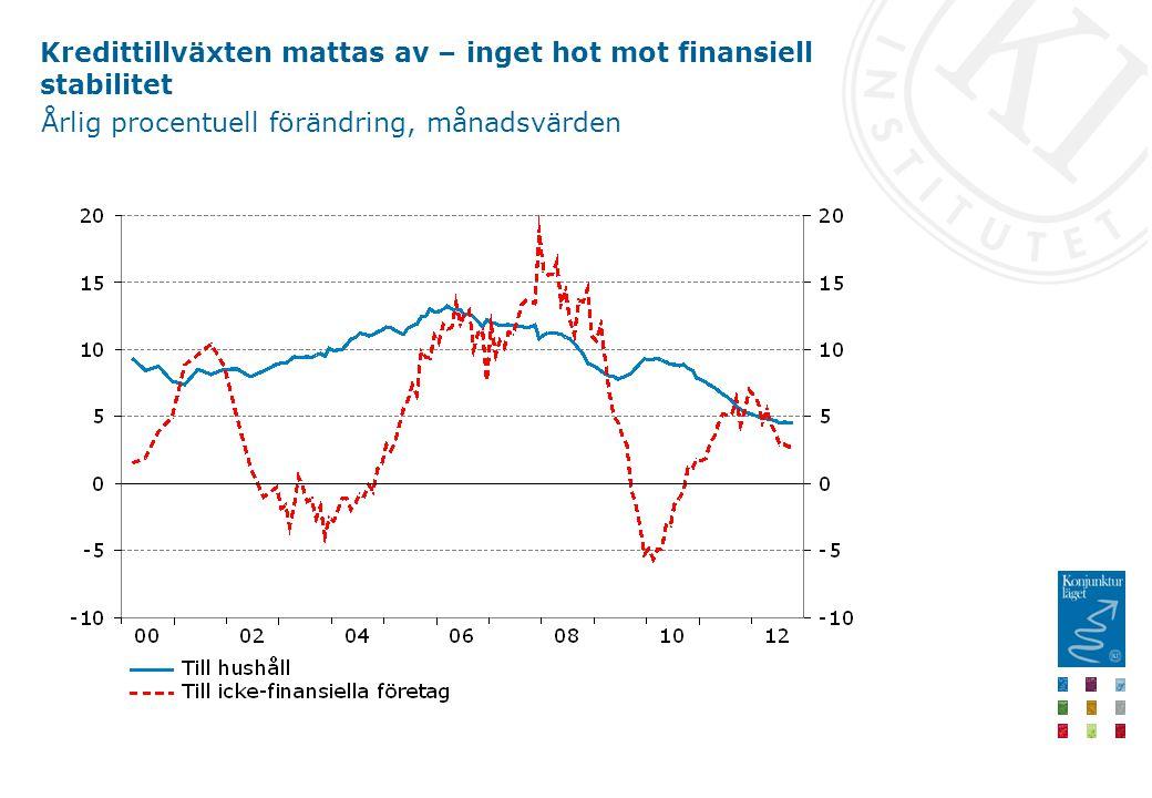 Kredittillväxten mattas av – inget hot mot finansiell stabilitet Årlig procentuell förändring, månadsvärden