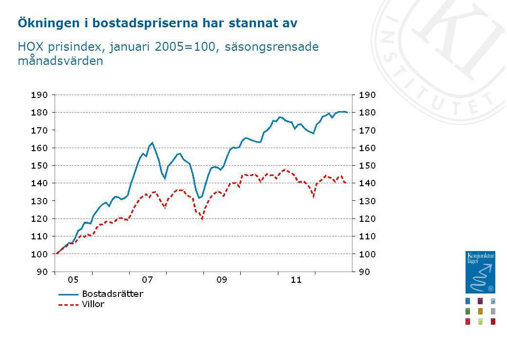 Ökningen i bostadspriserna har stannat av HOX prisindex, januari 2005=100, säsongsrensade månadsvärden