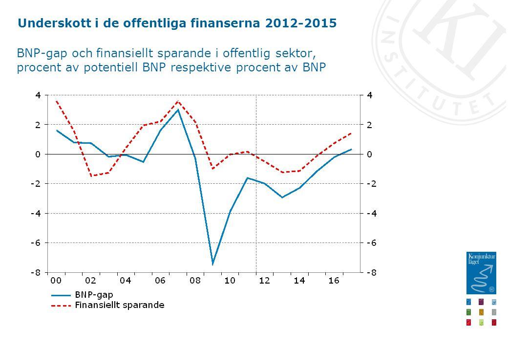 Underskott i de offentliga finanserna 2012-2015 BNP-gap och finansiellt sparande i offentlig sektor, procent av potentiell BNP respektive procent av BNP
