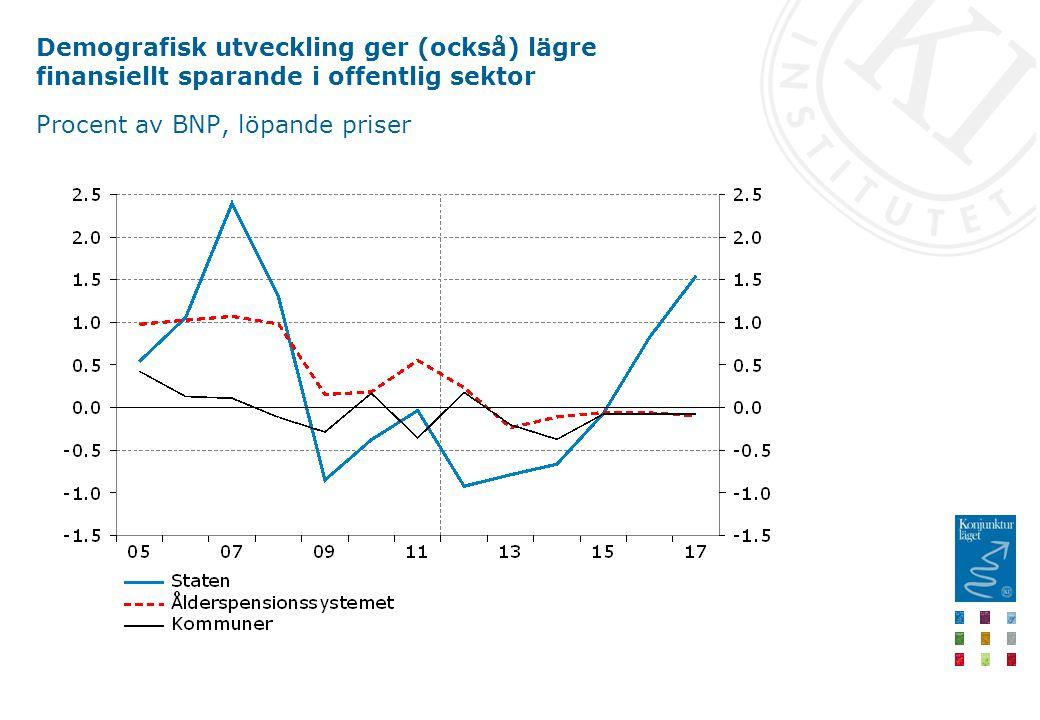 Demografisk utveckling ger (också) lägre finansiellt sparande i offentlig sektor Procent av BNP, löpande priser