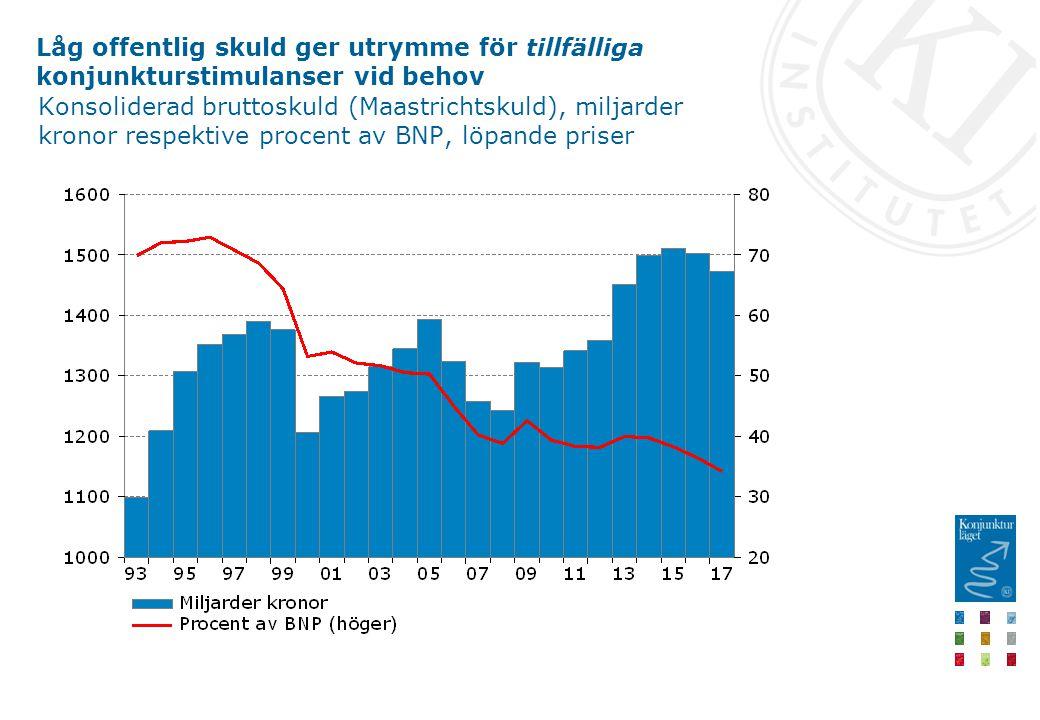 Låg offentlig skuld ger utrymme för tillfälliga konjunkturstimulanser vid behov Konsoliderad bruttoskuld (Maastrichtskuld), miljarder kronor respektive procent av BNP, löpande priser
