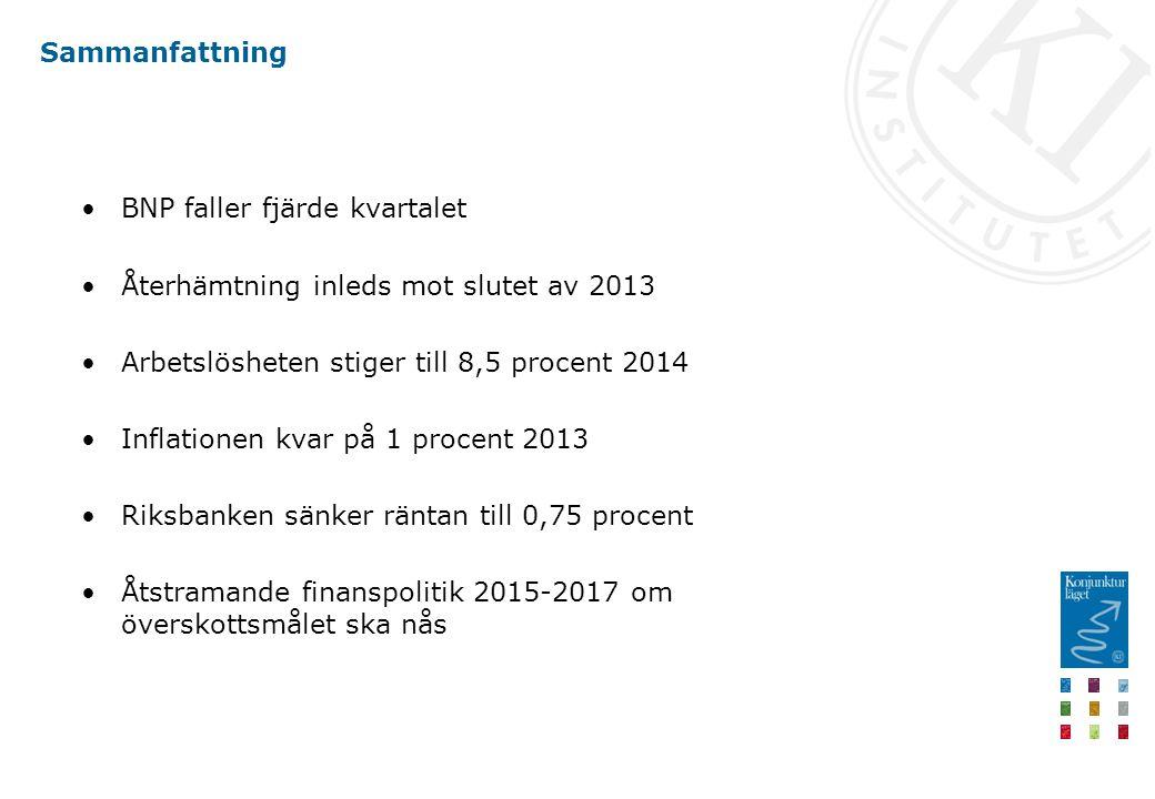 Sammanfattning BNP faller fjärde kvartalet Återhämtning inleds mot slutet av 2013 Arbetslösheten stiger till 8,5 procent 2014 Inflationen kvar på 1 procent 2013 Riksbanken sänker räntan till 0,75 procent Åtstramande finanspolitik 2015-2017 om överskottsmålet ska nås