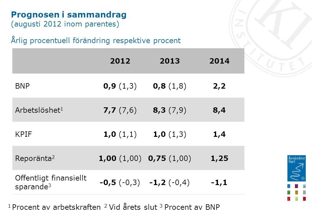 Prognosen i sammandrag (augusti 2012 inom parentes) Årlig procentuell förändring respektive procent -1,1-1,2 (-0,4)-0,5 (-0,3) Offentligt finansiellt sparande 3 1,250,75 (1,00)1,00 (1,00)Reporänta 2 1,41,0 (1,3)1,0 (1,1)KPIF 8,48,3 (7,9)7,7 (7,6)Arbetslöshet 1 2,20,8 (1,8)0,9 (1,3)BNP 201420132012 1 Procent av arbetskraften 2 Vid årets slut 3 Procent av BNP
