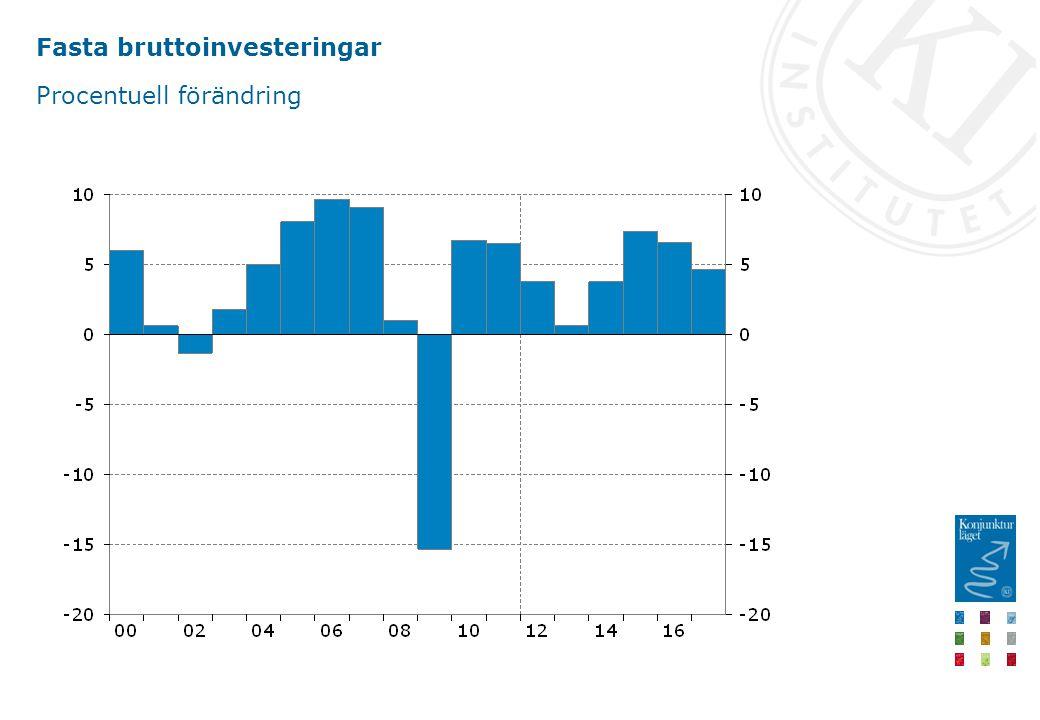 Fasta bruttoinvesteringar Procentuell förändring