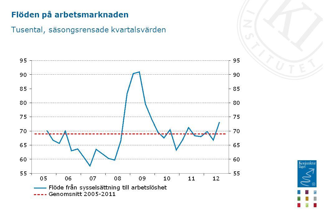 Flöden på arbetsmarknaden Tusental, säsongsrensade kvartalsvärden