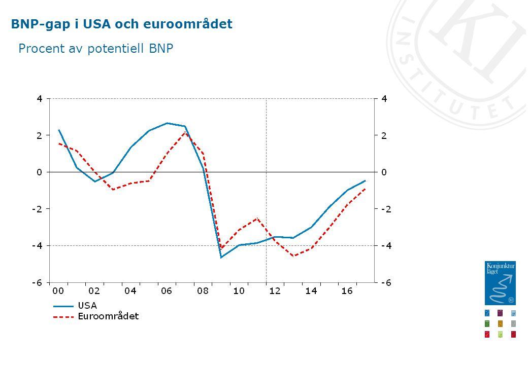 BNP-gap i USA och euroområdet Procent av potentiell BNP