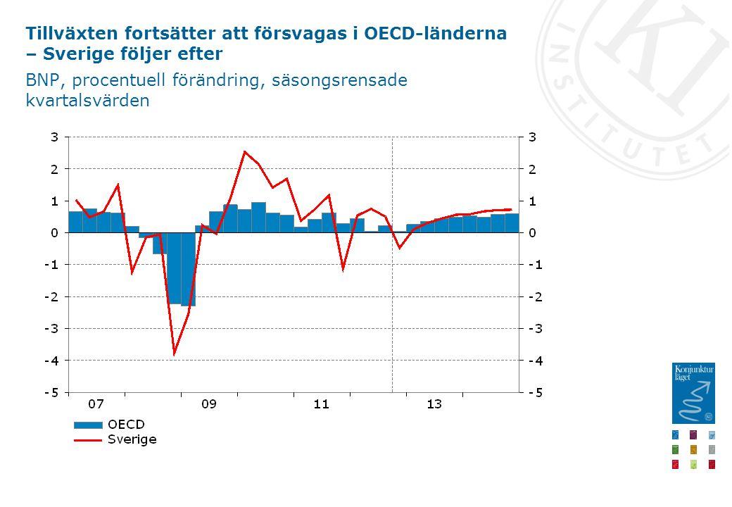 Tillväxten fortsätter att försvagas i OECD-länderna – Sverige följer efter BNP, procentuell förändring, säsongsrensade kvartalsvärden
