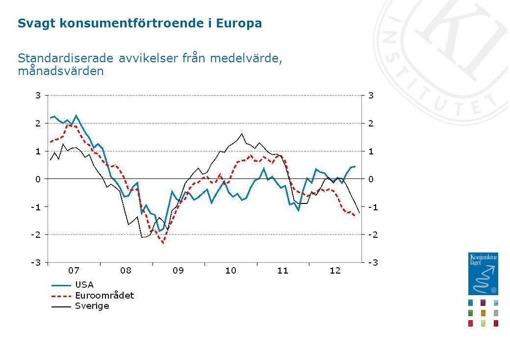 Svagt konsumentförtroende i Europa Standardiserade avvikelser från medelvärde, månadsvärden