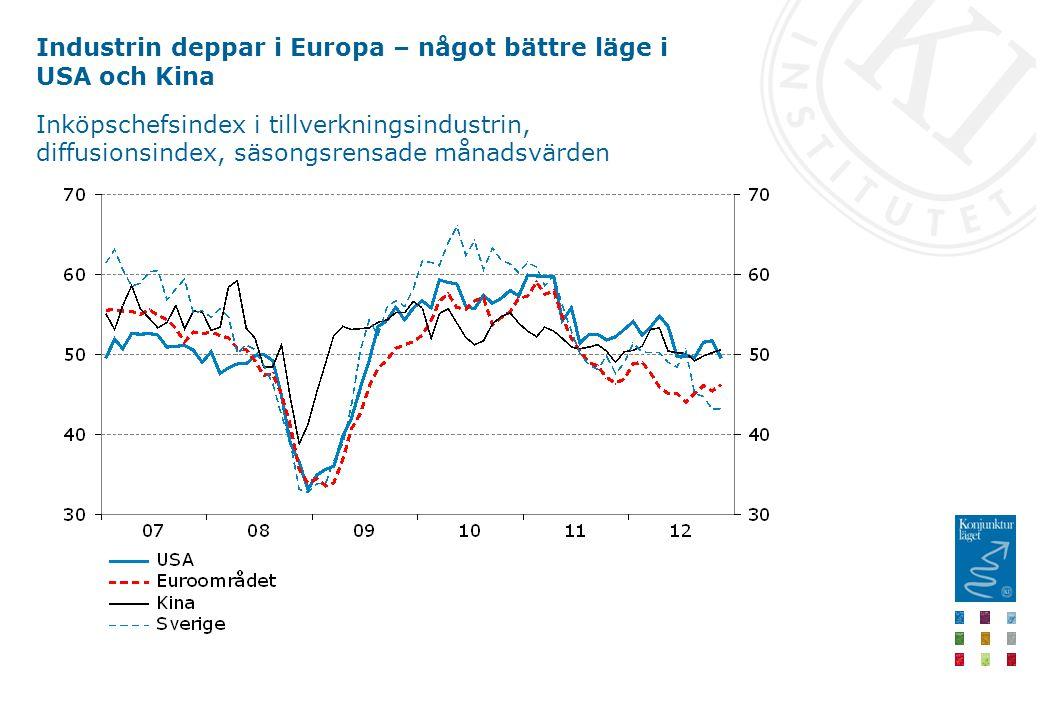 Industrin deppar i Europa – något bättre läge i USA och Kina Inköpschefsindex i tillverkningsindustrin, diffusionsindex, säsongsrensade månadsvärden