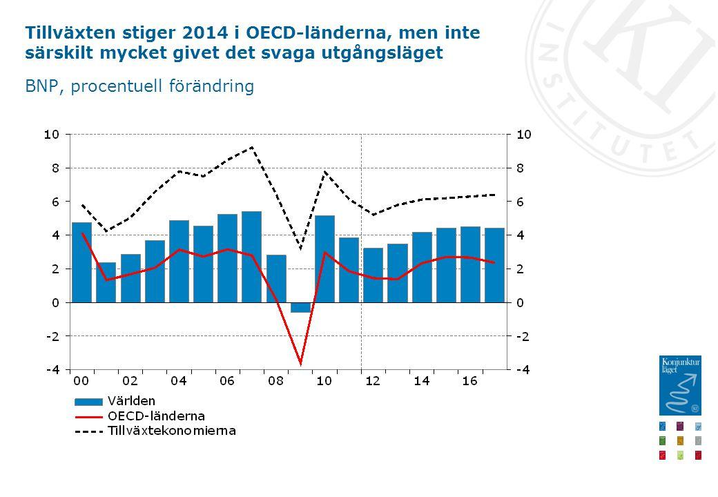 Tillväxten stiger 2014 i OECD-länderna, men inte särskilt mycket givet det svaga utgångsläget BNP, procentuell förändring