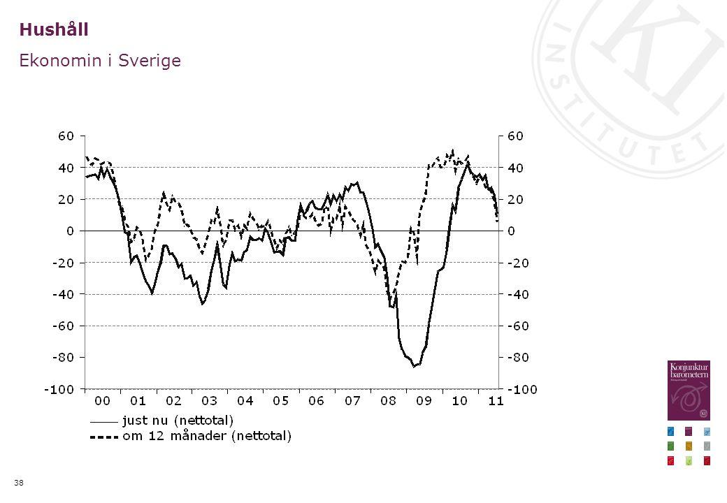 38 Hushåll Ekonomin i Sverige