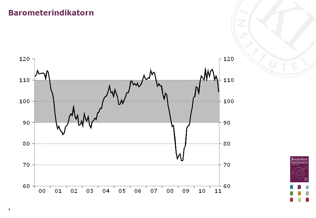 Barometerindikatorn och BNP Index, månadsvärden resp.