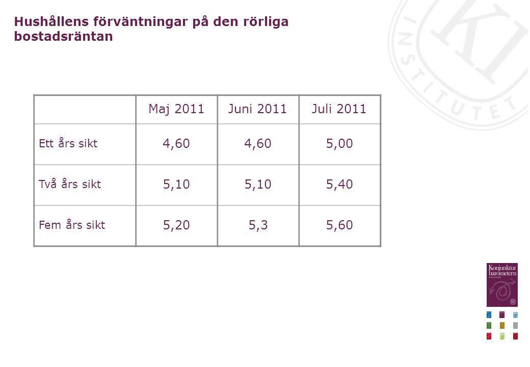 Hushållens förväntningar på den rörliga bostadsräntan Maj 2011Juni 2011Juli 2011 Ett års sikt 4,60 5,00 Två års sikt 5,10 5,40 Fem års sikt 5,205,35,60