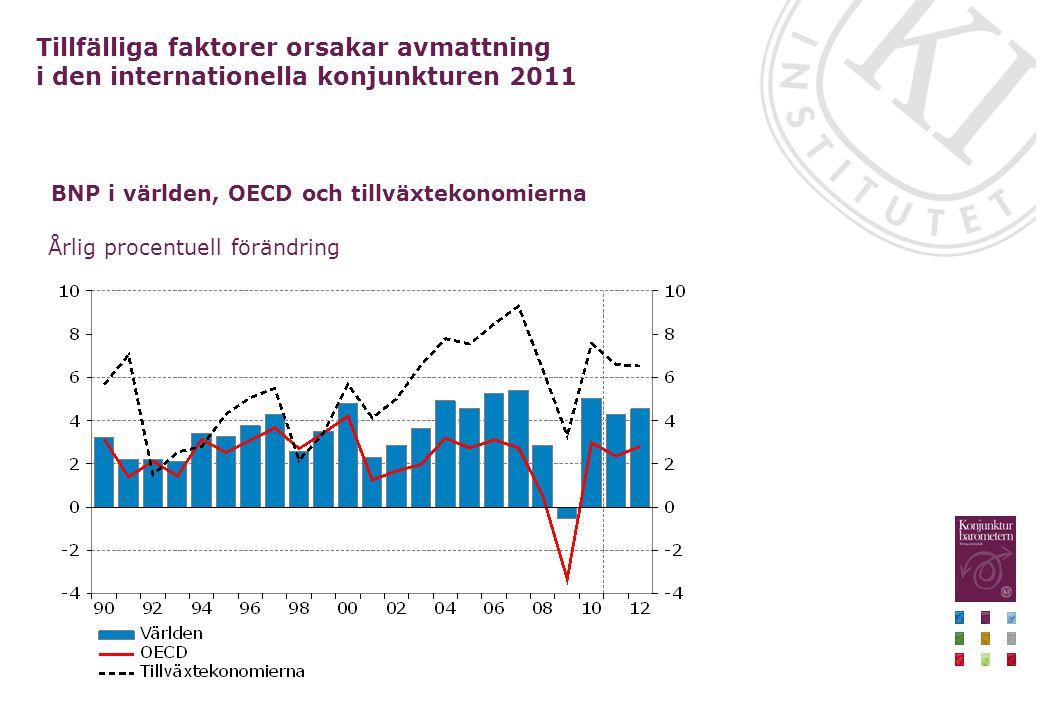 BNP i världen, OECD och tillväxtekonomierna Årlig procentuell förändring Tillfälliga faktorer orsakar avmattning i den internationella konjunkturen 2011