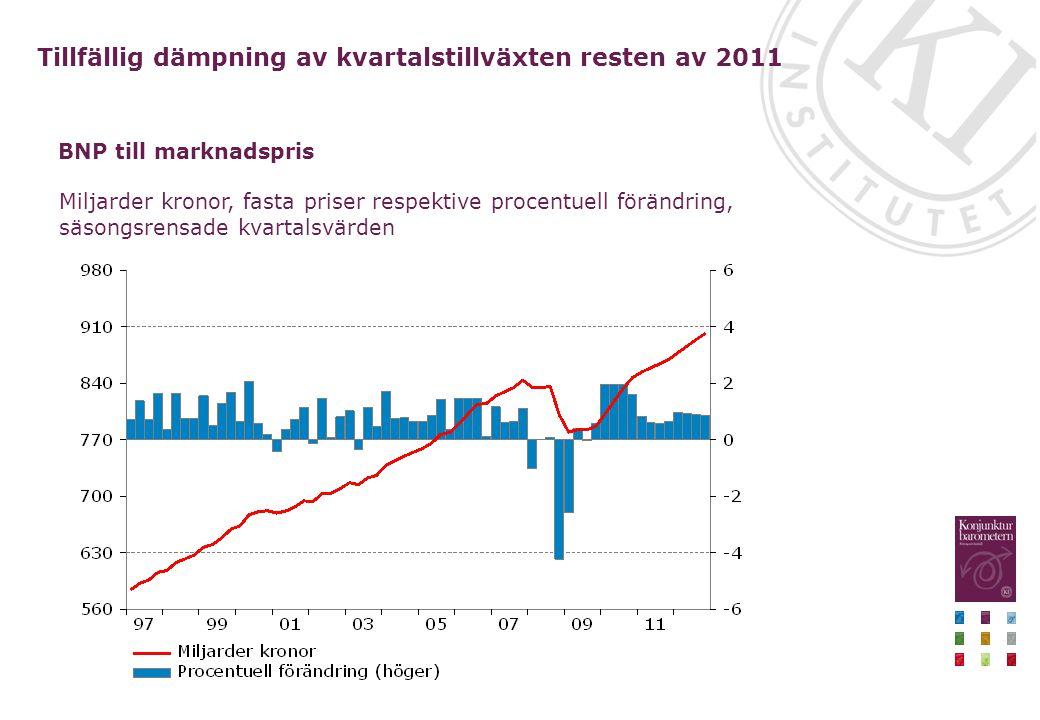 Miljarder kronor, fasta priser respektive procentuell förändring, säsongsrensade kvartalsvärden BNP till marknadspris Tillfällig dämpning av kvartalstillväxten resten av 2011