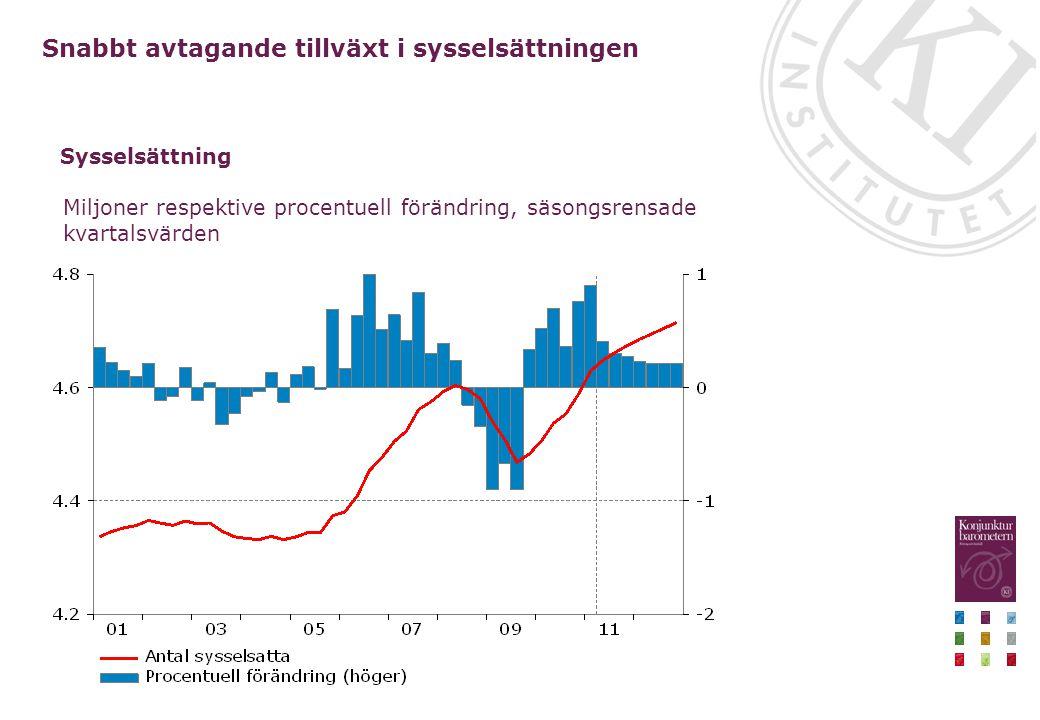 Miljoner respektive procentuell förändring, säsongsrensade kvartalsvärden Snabbt avtagande tillväxt i sysselsättningen Sysselsättning