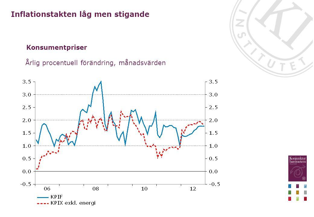 Konsumentpriser Årlig procentuell förändring, månadsvärden Inflationstakten låg men stigande
