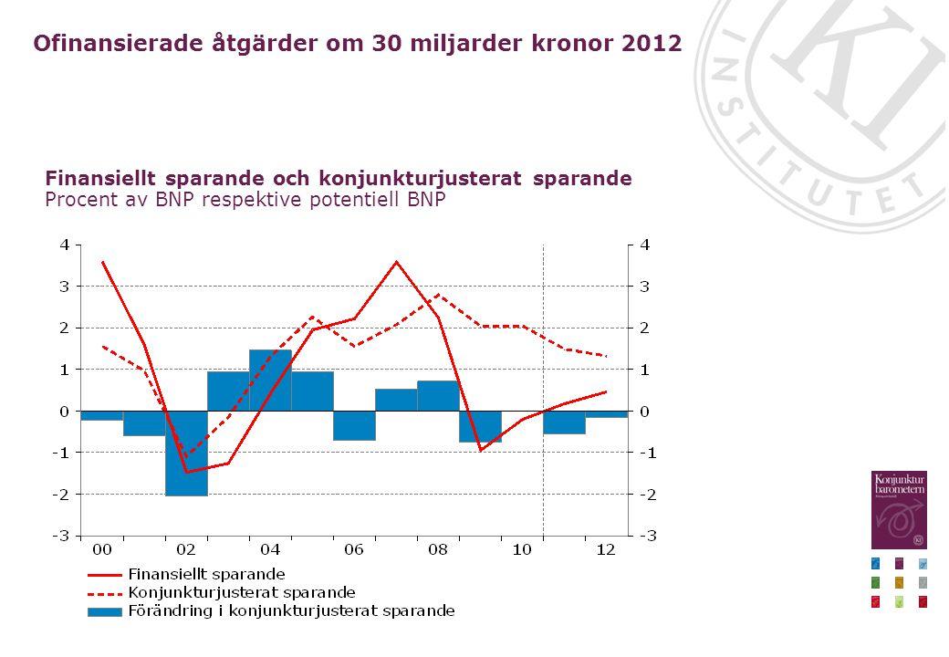Ofinansierade åtgärder om 30 miljarder kronor 2012 Finansiellt sparande och konjunkturjusterat sparande Procent av BNP respektive potentiell BNP
