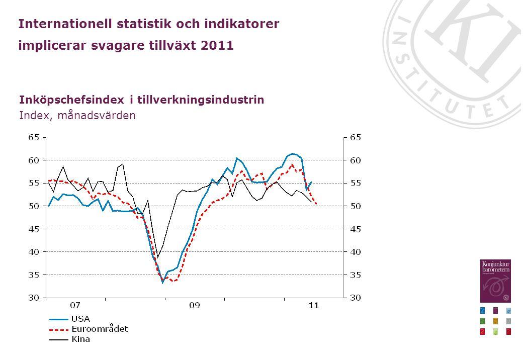 Internationell statistik och indikatorer implicerar svagare tillväxt 2011 Inköpschefsindex i tillverkningsindustrin Index, månadsvärden