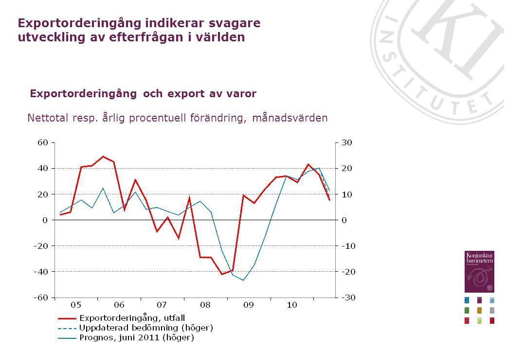 Nettotal resp. årlig procentuell förändring, månadsvärden Exportorderingång indikerar svagare utveckling av efterfrågan i världen Exportorderingång oc