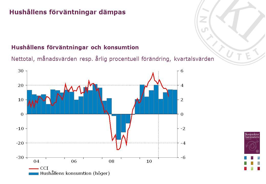 Hushållens förväntningar dämpas Nettotal, månadsvärden resp. årlig procentuell förändring, kvartalsvärden Hushållens förväntningar och konsumtion