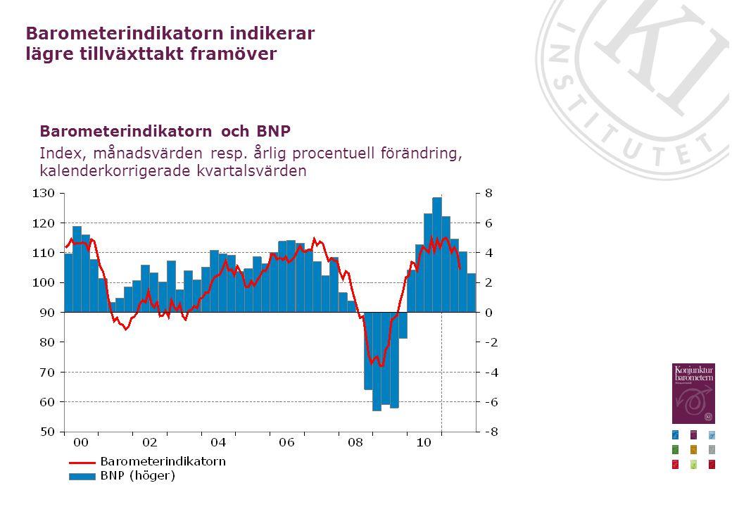 Barometerindikatorn och BNP Index, månadsvärden resp. årlig procentuell förändring, kalenderkorrigerade kvartalsvärden Barometerindikatorn indikerar l
