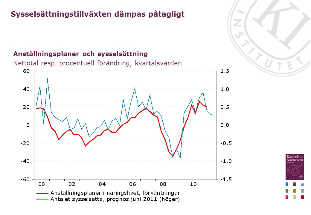 Sysselsättningstillväxten dämpas påtagligt Anställningsplaner och sysselsättning Nettotal resp. procentuell förändring, kvartalsvärden