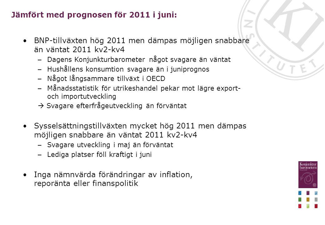 Jämfört med prognosen för 2011 i juni: BNP-tillväxten hög 2011 men dämpas möjligen snabbare än väntat 2011 kv2-kv4 – Dagens Konjunkturbarometer något svagare än väntat – Hushållens konsumtion svagare än i juniprognos – Något långsammare tillväxt i OECD – Månadsstatistik för utrikeshandel pekar mot lägre export- och importutveckling  Svagare efterfrågeutveckling än förväntat Sysselsättningstillväxten mycket hög 2011 men dämpas möjligen snabbare än väntat 2011 kv2-kv4 – Svagare utveckling i maj än förväntat – Lediga platser föll kraftigt i juni Inga nämnvärda förändringar av inflation, reporänta eller finanspolitik