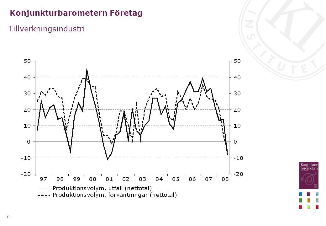 10 Konjunkturbarometern Företag Tillverkningsindustri