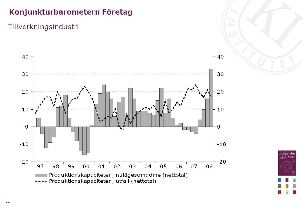11 Konjunkturbarometern Företag Tillverkningsindustri