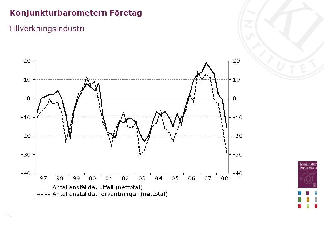 13 Konjunkturbarometern Företag Tillverkningsindustri