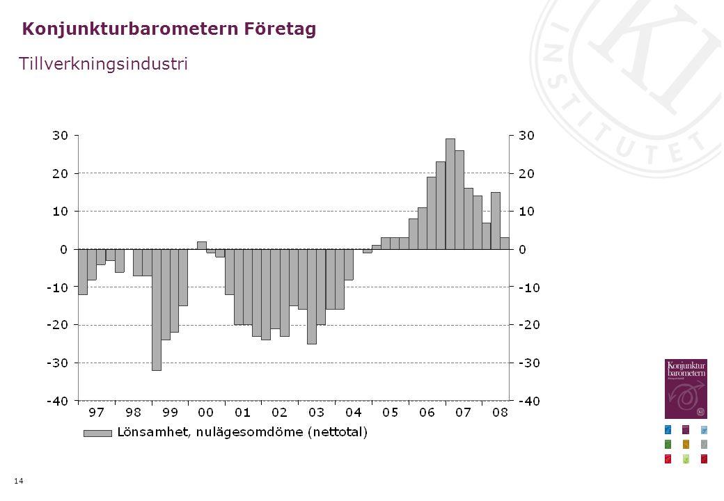 14 Konjunkturbarometern Företag Tillverkningsindustri