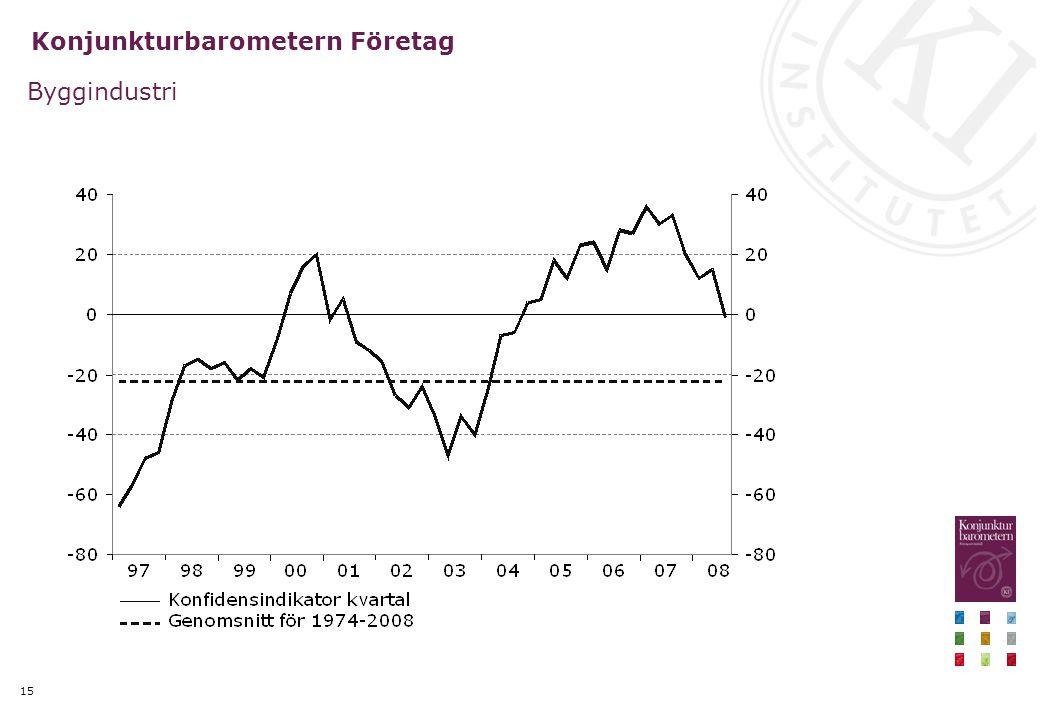 15 Konjunkturbarometern Företag Byggindustri