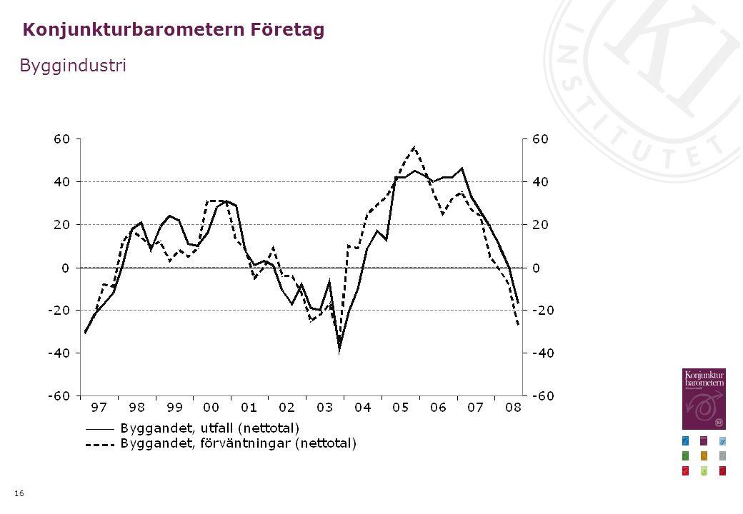 16 Konjunkturbarometern Företag Byggindustri