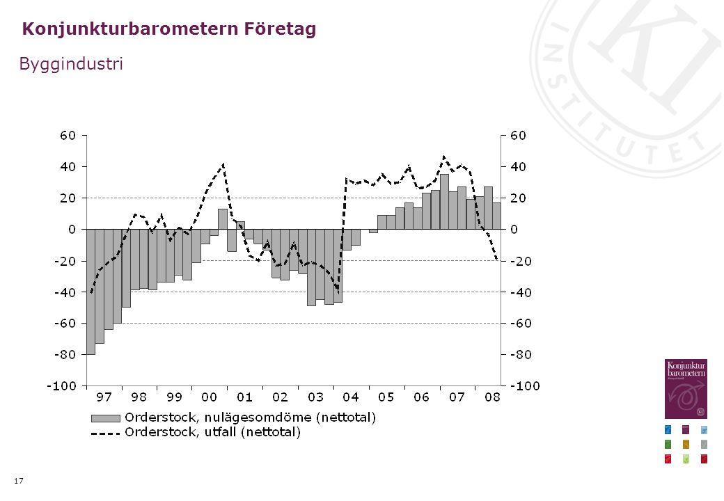 17 Konjunkturbarometern Företag Byggindustri