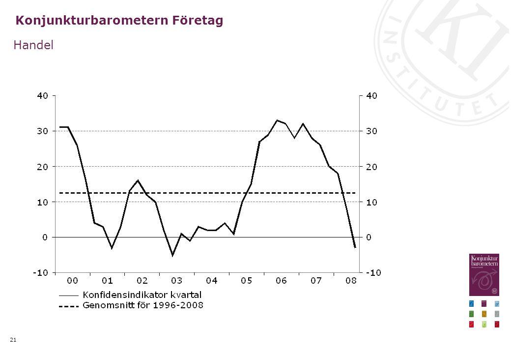 21 Konjunkturbarometern Företag Handel