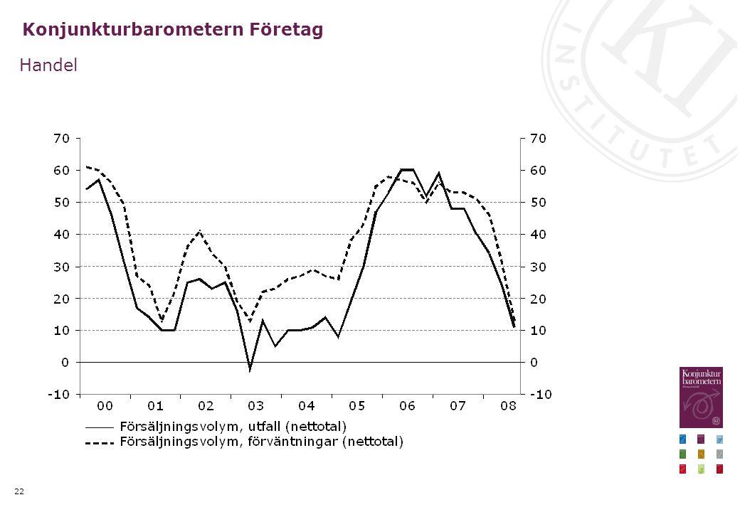 22 Konjunkturbarometern Företag Handel
