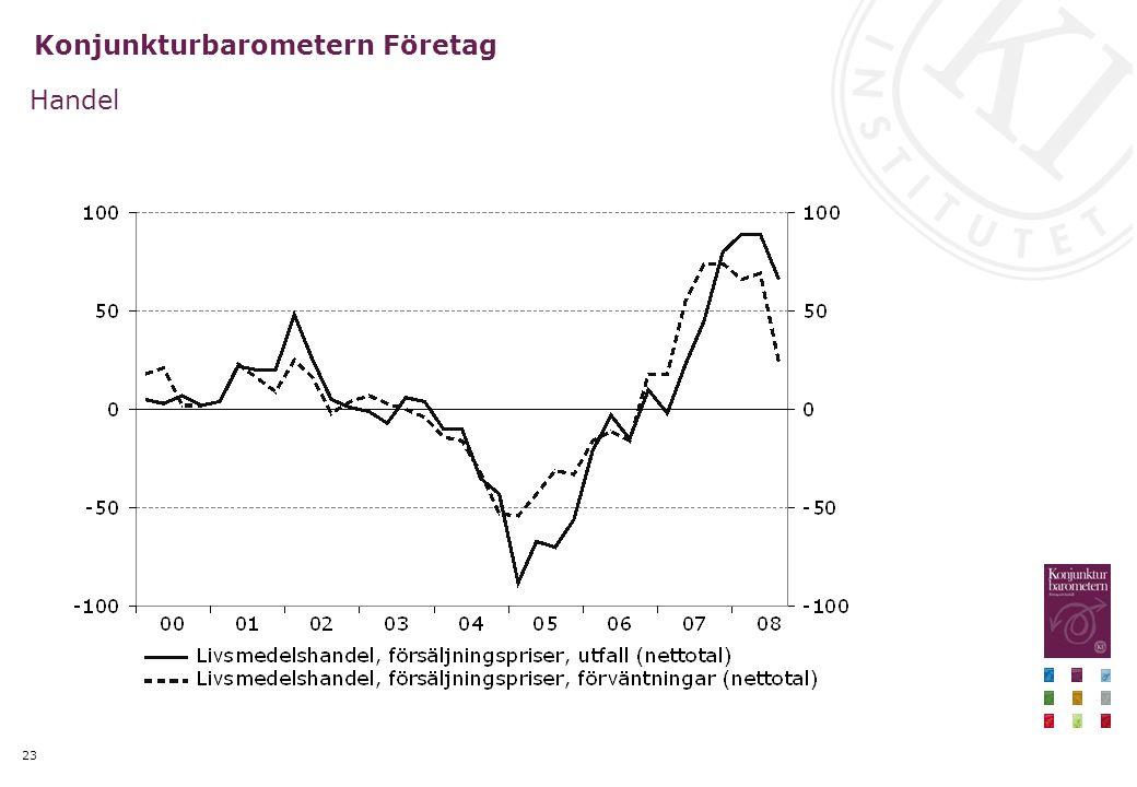 23 Konjunkturbarometern Företag Handel
