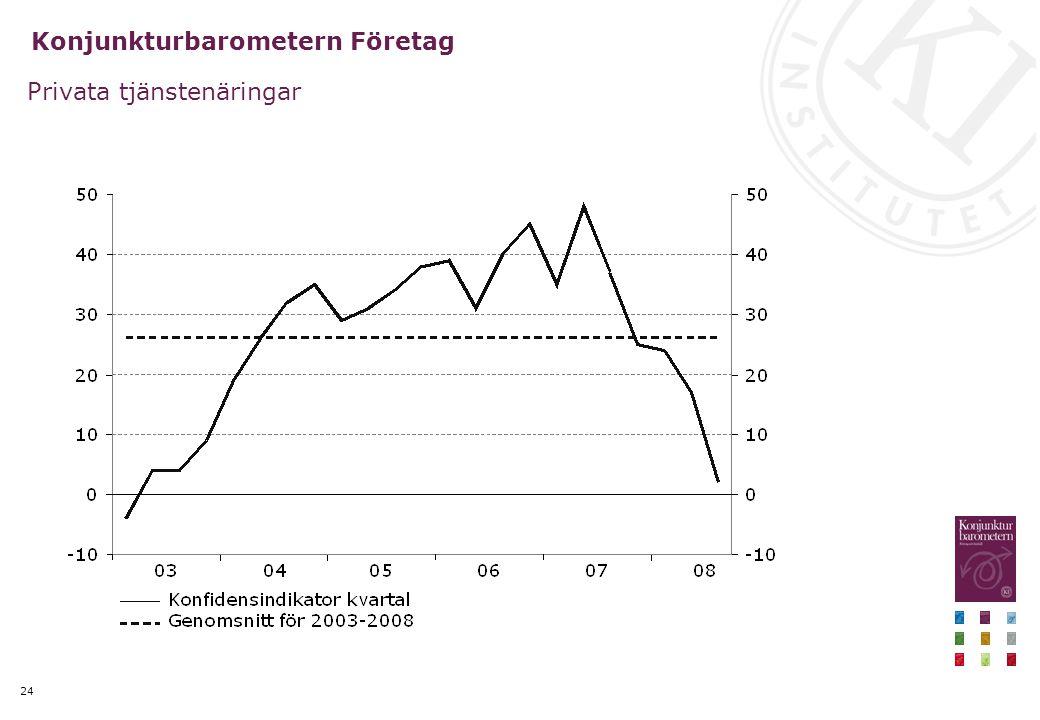 24 Konjunkturbarometern Företag Privata tjänstenäringar