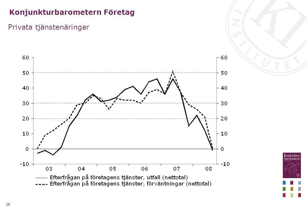 25 Konjunkturbarometern Företag Privata tjänstenäringar