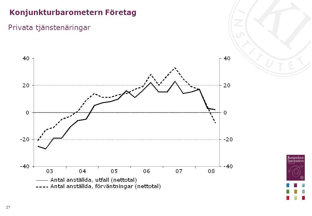 27 Konjunkturbarometern Företag Privata tjänstenäringar