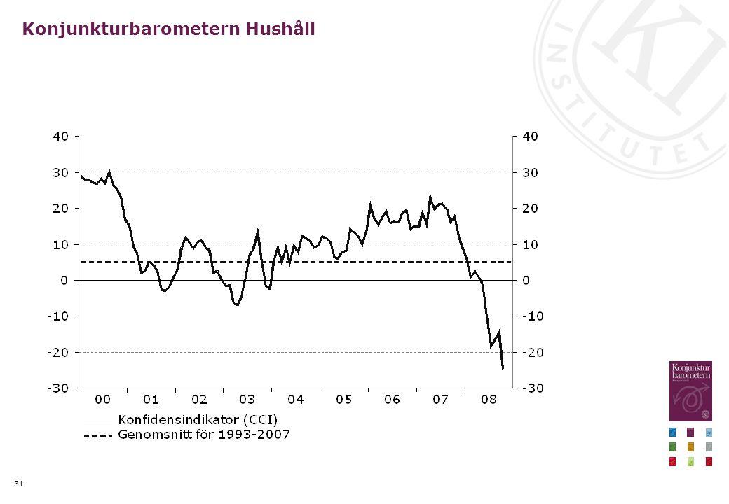 31 Konjunkturbarometern Hushåll