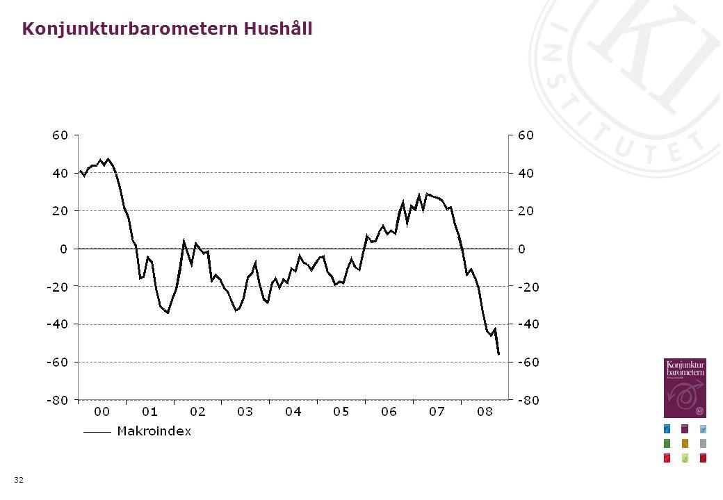 32 Konjunkturbarometern Hushåll