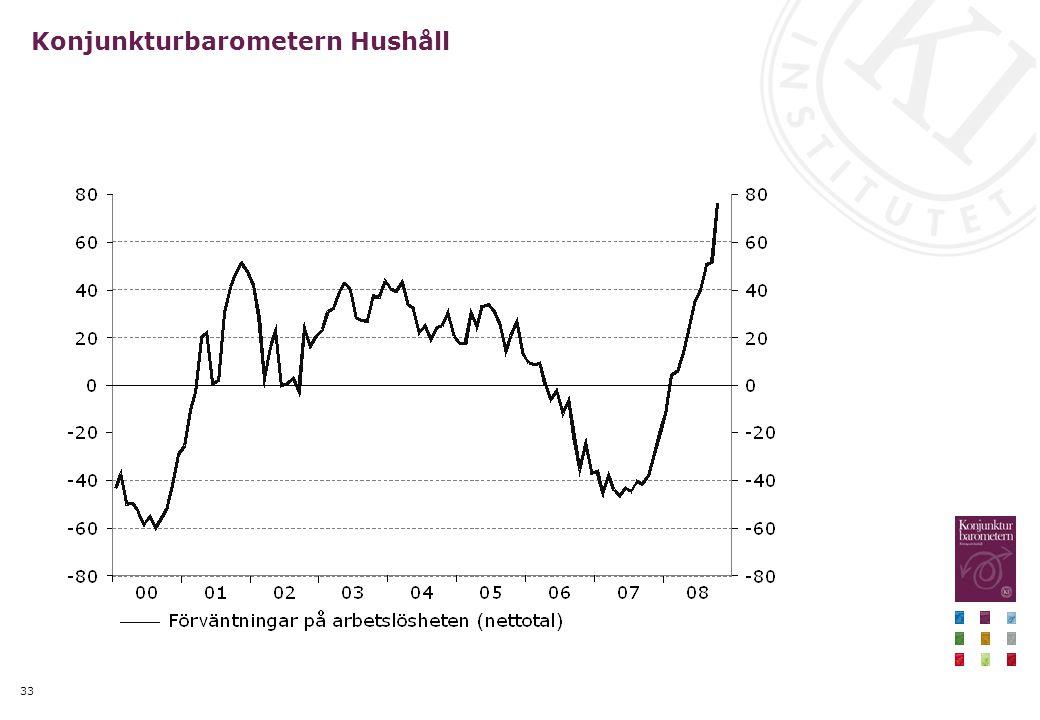 33 Konjunkturbarometern Hushåll