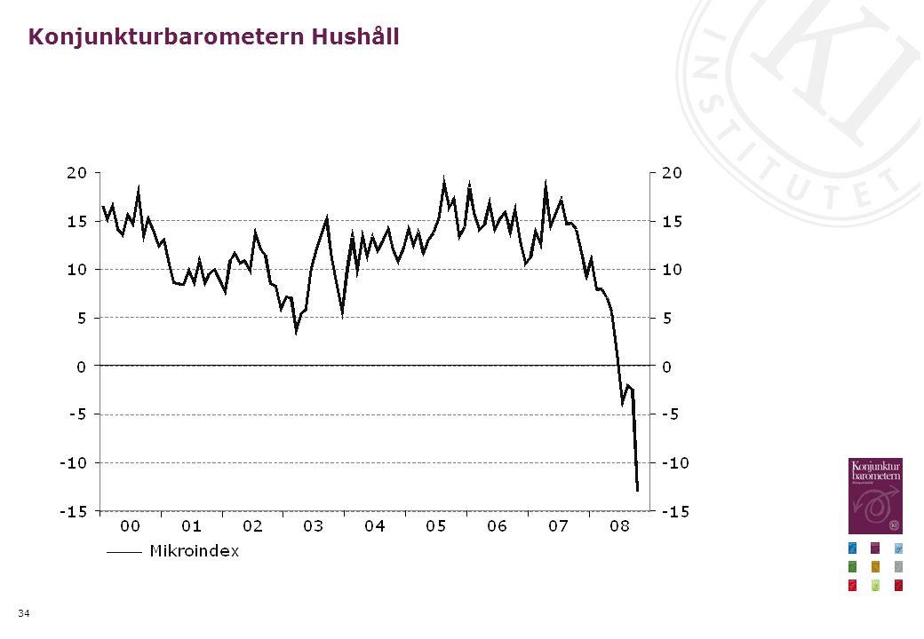 34 Konjunkturbarometern Hushåll