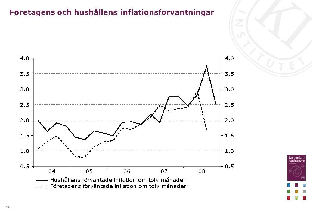 36 Företagens och hushållens inflationsförväntningar