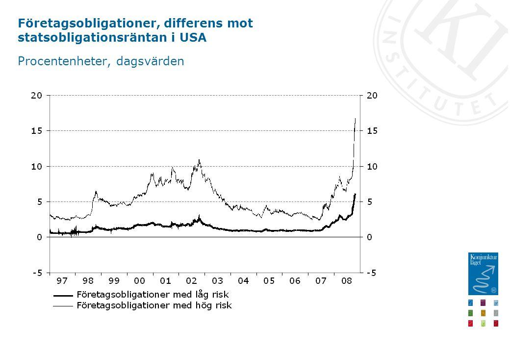 Företagsobligationer, differens mot statsobligationsräntan i USA Procentenheter, dagsvärden