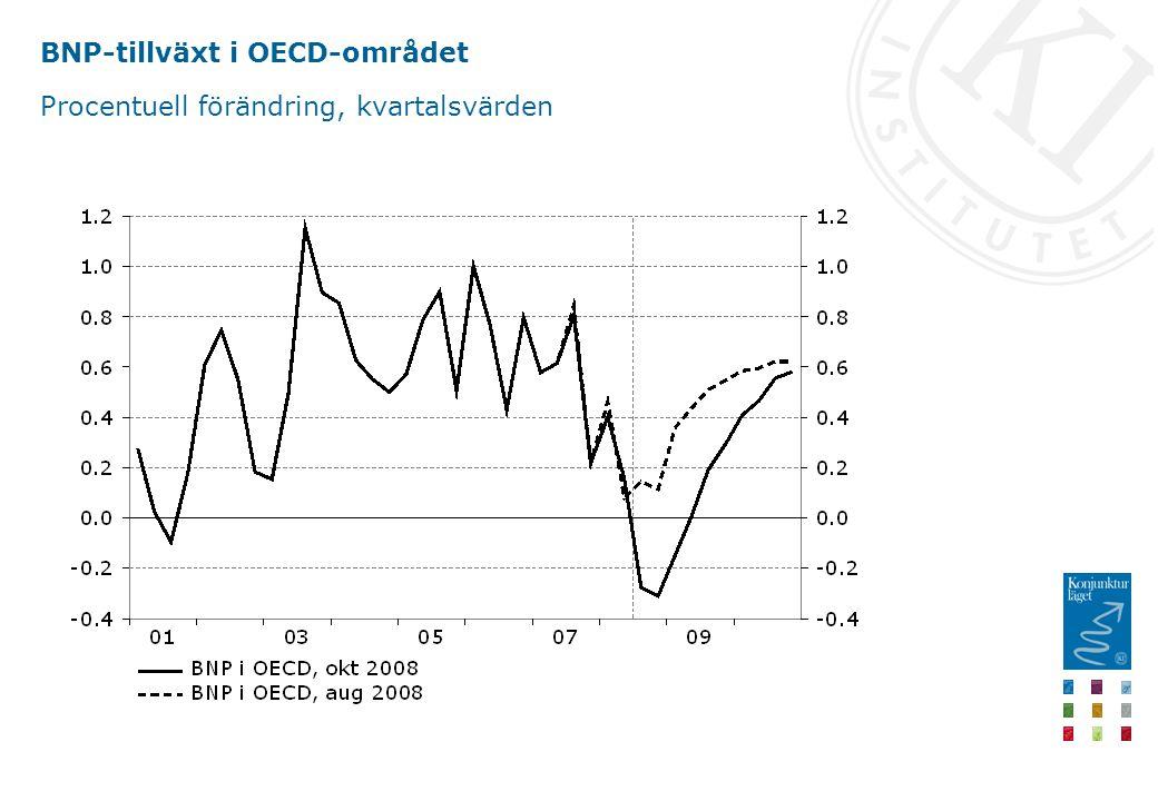 BNP-tillväxt i OECD-området Procentuell förändring, kvartalsvärden