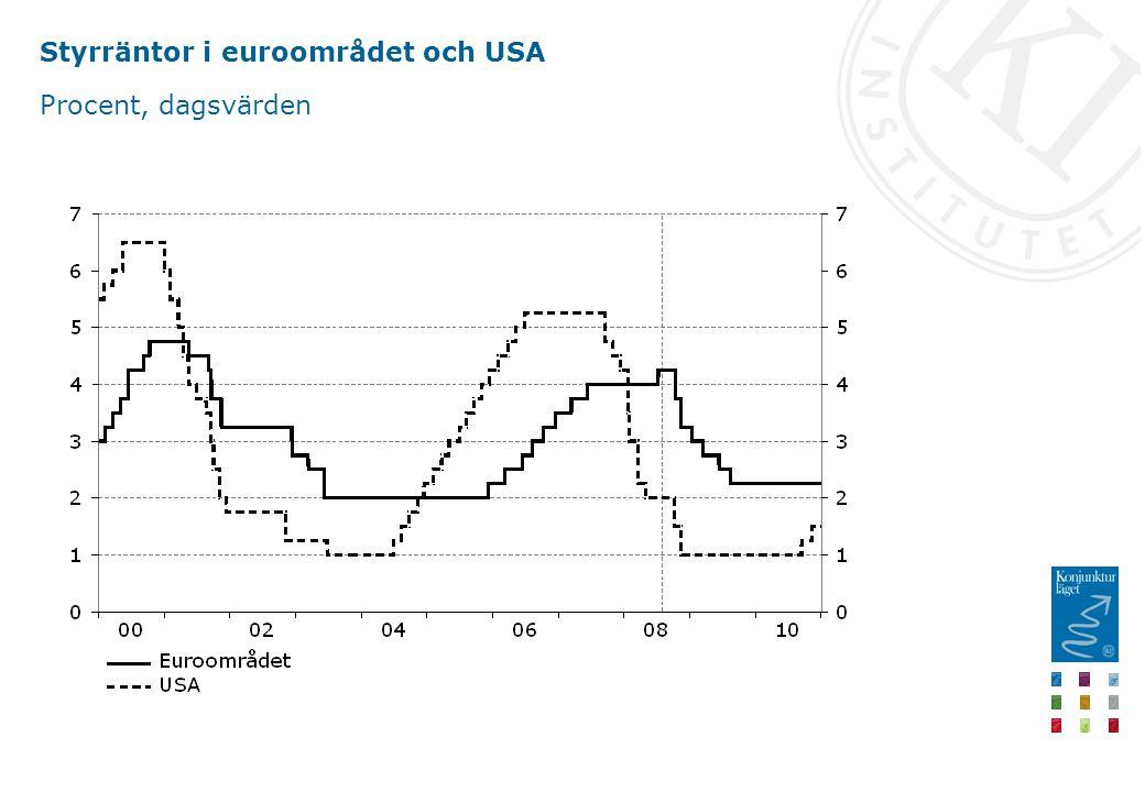 Styrräntor i euroområdet och USA Procent, dagsvärden